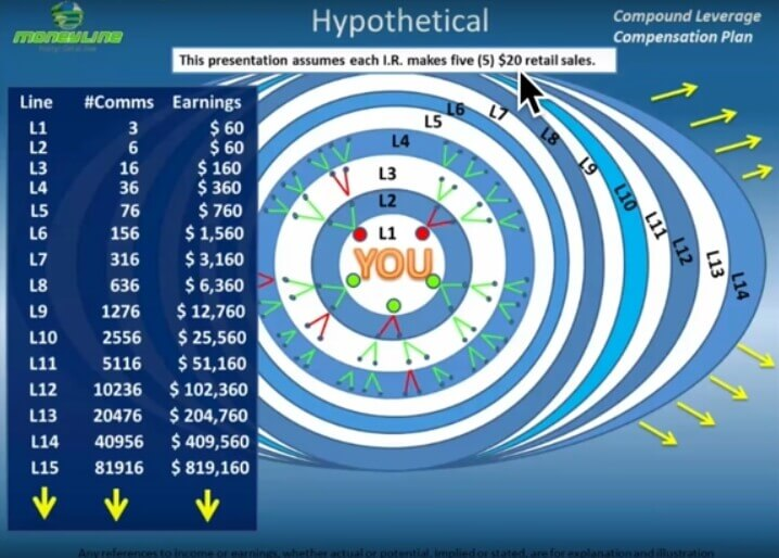 moneyline compounded commissions