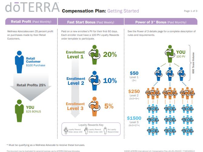 doTerra MLM Review - Screenshot of doTerra Compensation Plan PDF
